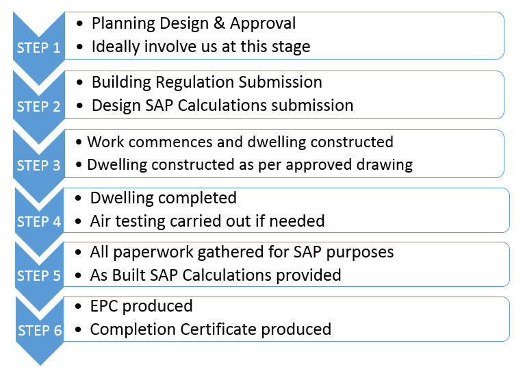 SAP Calculations for new build houses - Steps to follow